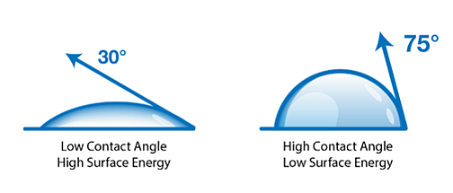 The Best Method of Measuring Contact Angles for Reliable Manufacturing Processes-4