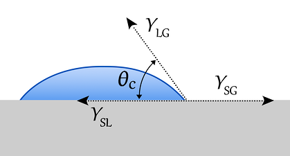 contact-angle-diagram-graphic