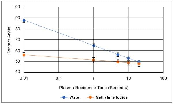 contact-angle-plasma-residence-time-water-methylene-iodide-graph-1