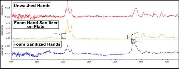 graph-foam-hand-sanitizer-blog