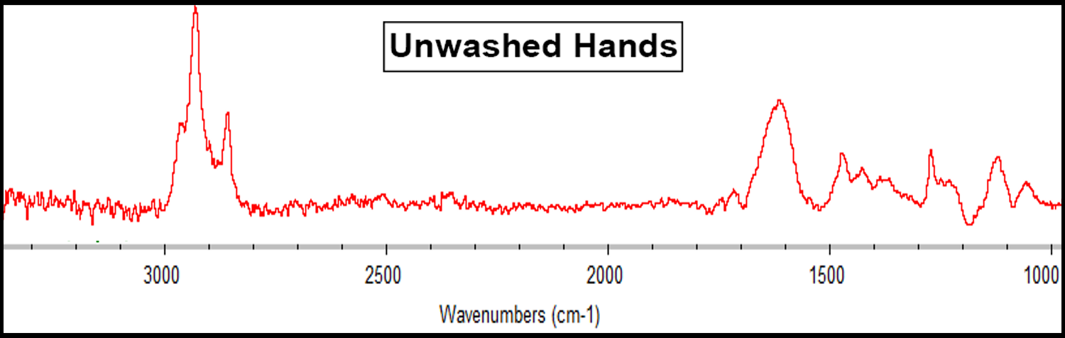 graph-unwashed-hands-blog-1