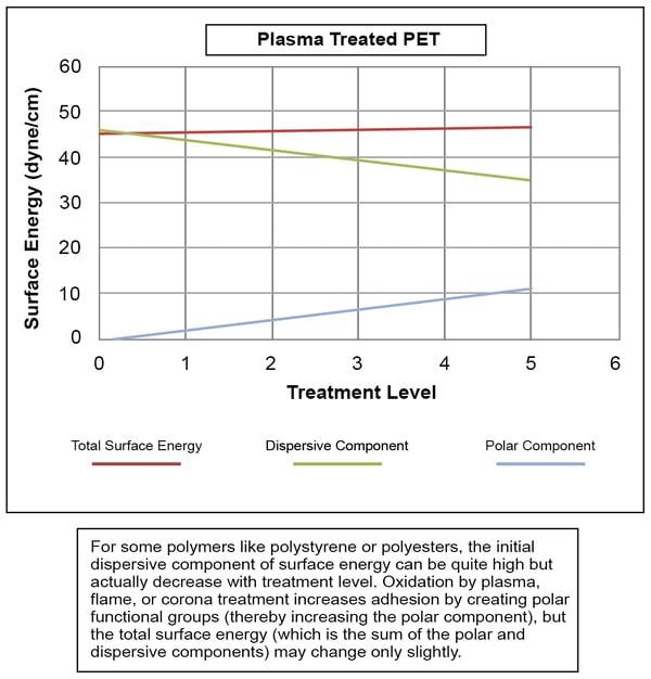 plasma-treated-pet-graph