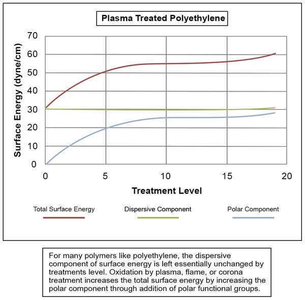 plasma-treated-polyethylene-graph