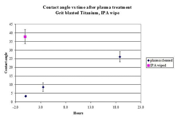 Contact angle vs time after plasma