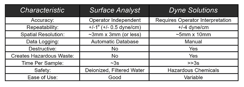 contrast-surface-analyst-vs-dyne-solutions-characteristics-chart update