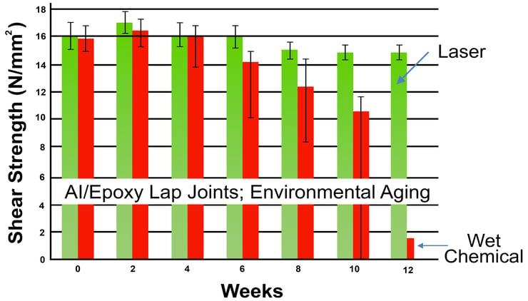 ai-epoxy-lap-joints-environmental-aging-graph