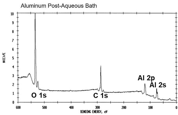 XPS results of aluminum sample after aqueous bath cleaning