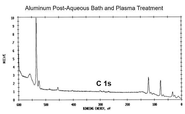XPS results of aluminum sample after aqueous bath cleaning and plasma treatment showing a decrease in carbon on the surface