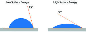 water contact angle measures surface energy which correlates to how ready a surface is for adhesion