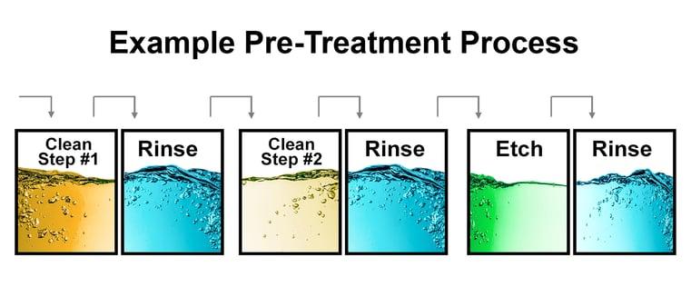 pre-treatment-process