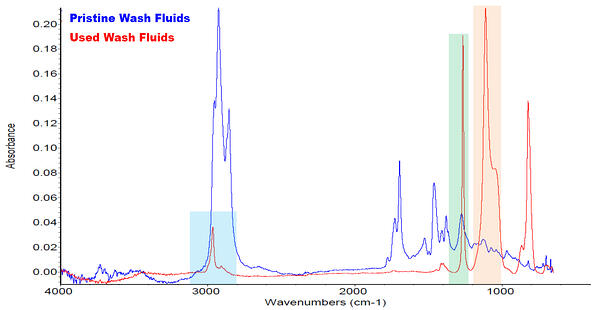 pristine-vs-used-washfluids-chart-blog