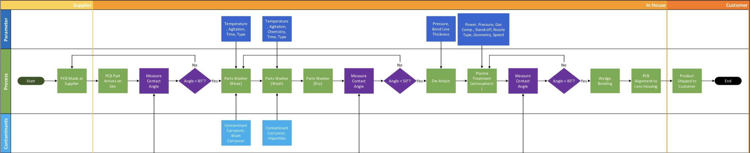 process map 2