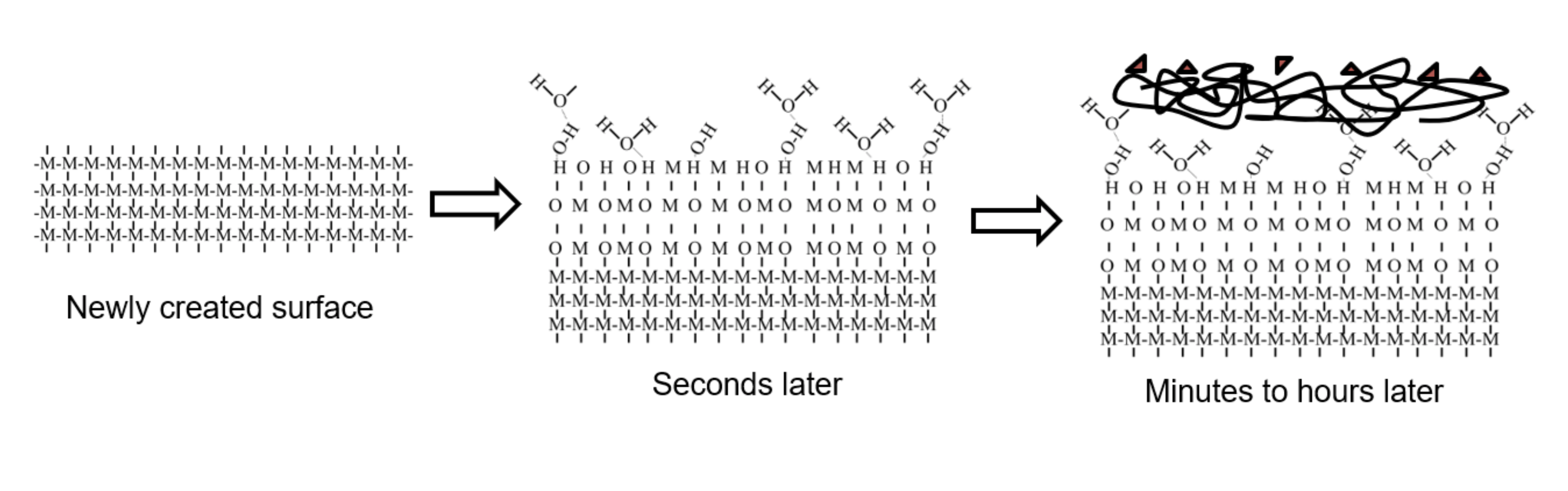 surface-aging-diagram