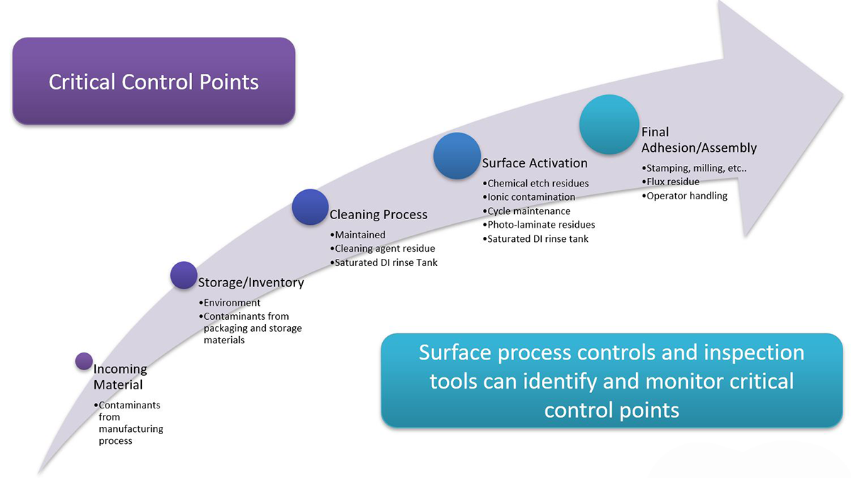 critical-control-points-define-adhesion-monitoring-points-in-manufacturing