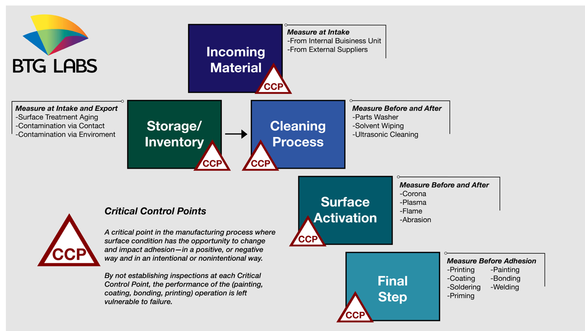 critical-control-points-in-manufacturing