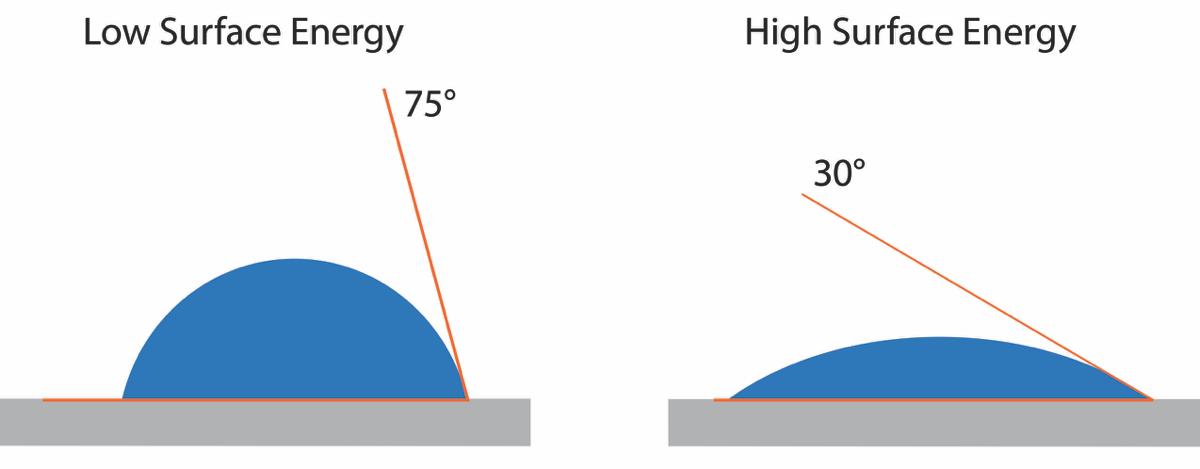 contact-angle-measurement