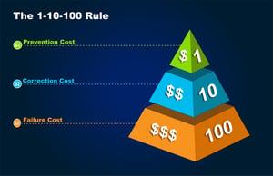 1-10-100-rule-pyramid-diagram-electronics-ebook