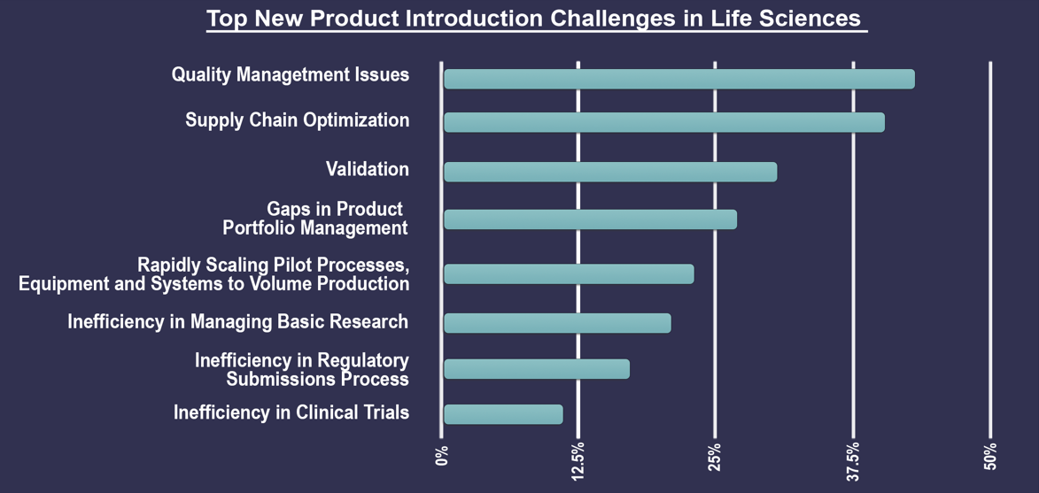 3-top-new-product-introduction-challenges-in-life-sciences-bar-chart
