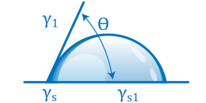 btg-labs-youngs-equation-contact-angle-graphic