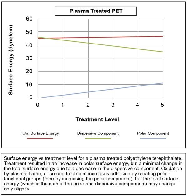 plasma-treated-pet-graph-landing-page