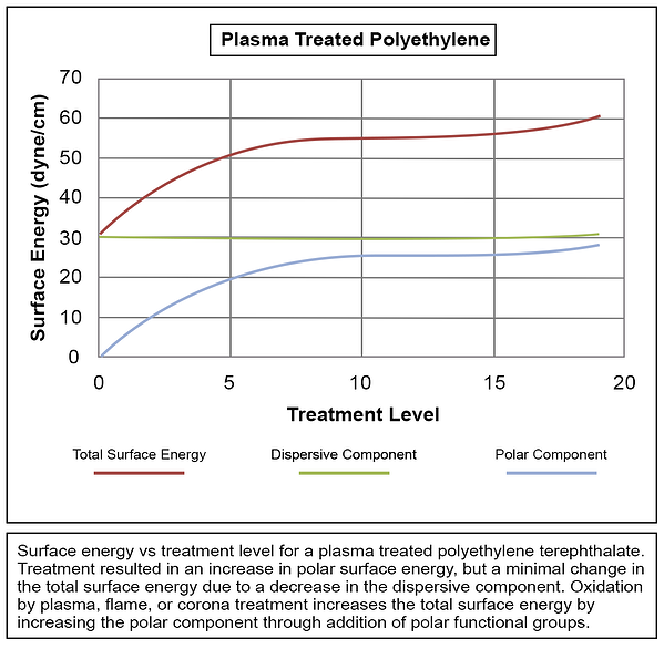plasma-treated-polyethylene-graph (6.8.20)